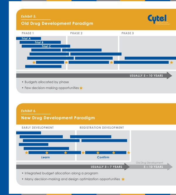 Cytel-Whitepaper_Nov-2014-infographic-1