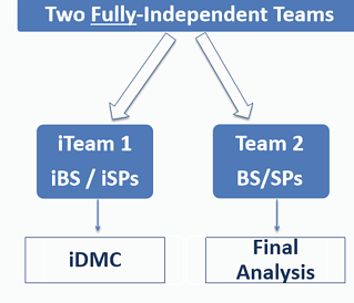 Managing DMC analysis- an innovative programming solution