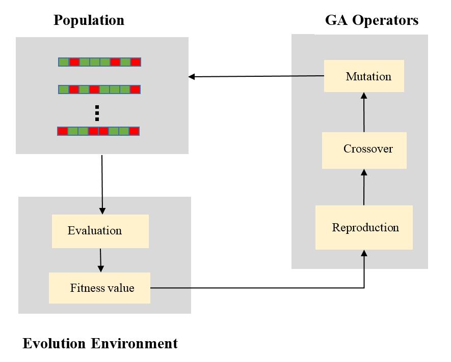 Geneticalgorithmelements.png