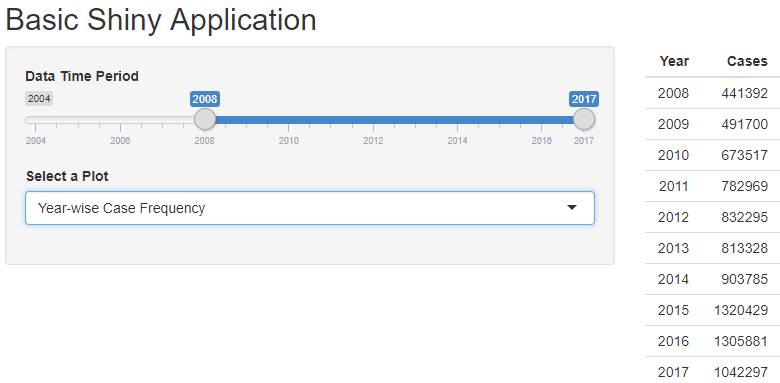 Building interactive web applications using R Shiny