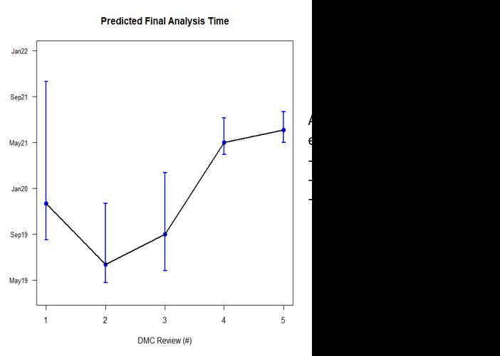 predictedfinalanalysistime