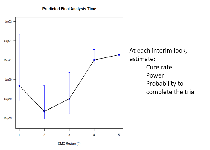predictedfinalanalysistime