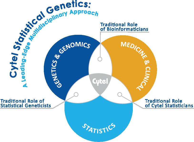 Cytel_Statistical_Genetics_flat_W_Logo-1
