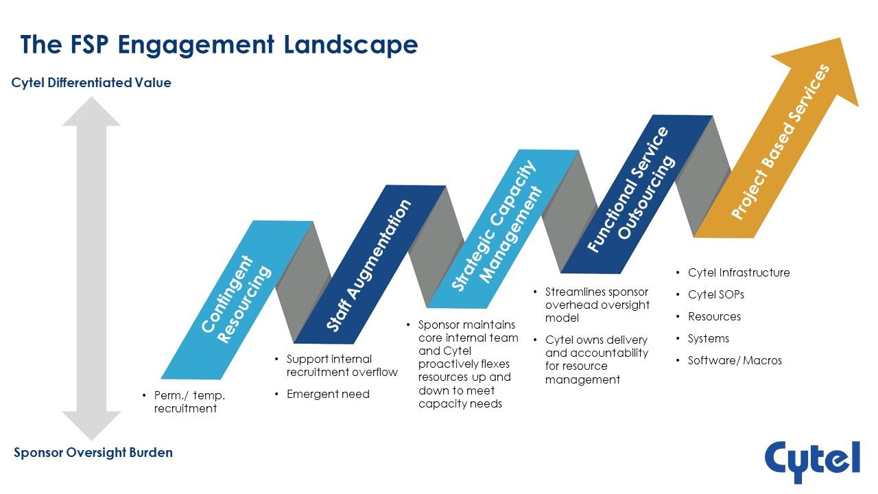 The FSP Engagement Landscape