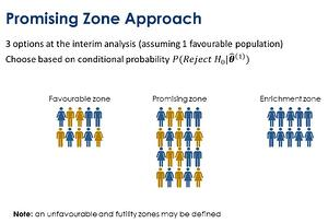 promising zone approach