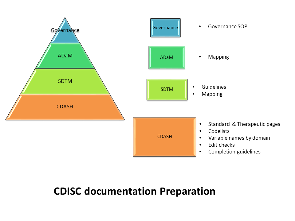 CDSIC_Documentation_pyramid.png