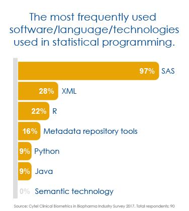 bis2017-MostFreqProgramming-sp-01.png