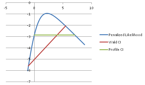 Why and When to Use Profile Likelihood Based Confidence